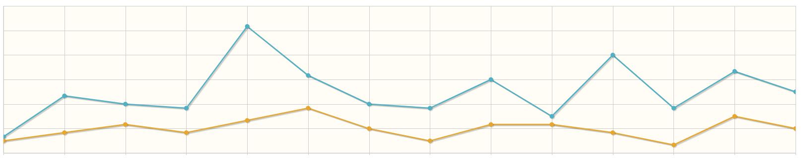 Klicks Statistik steigern durch Suchmaschinenoptimierung